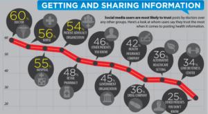 patients trust social media posts from doctors